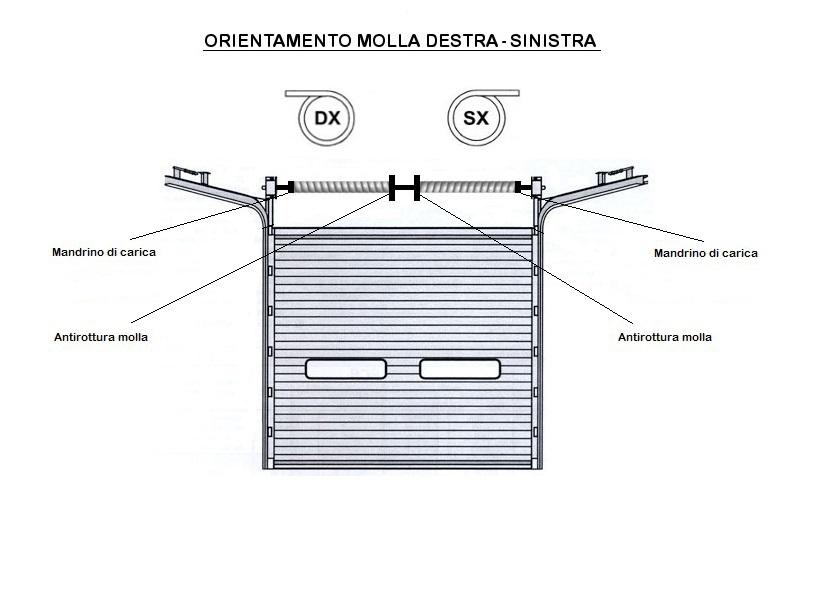 ORIENATAMENTO MOLLA DX - SX.jpg